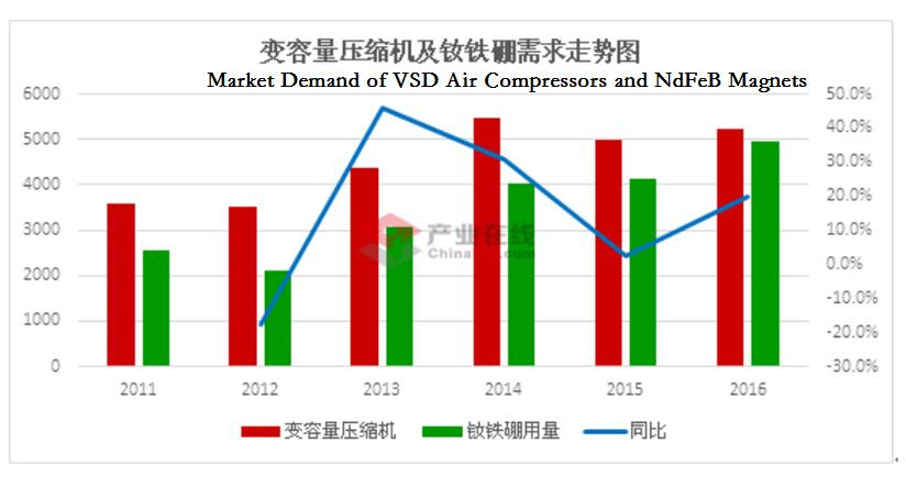 market share of fsd and vsd in air compressors