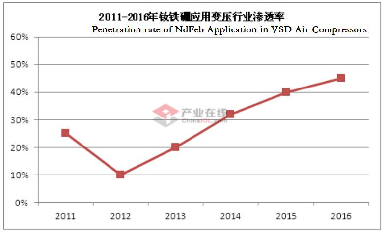 Penetration rate of NdFeb Application in VSD Air Compressors