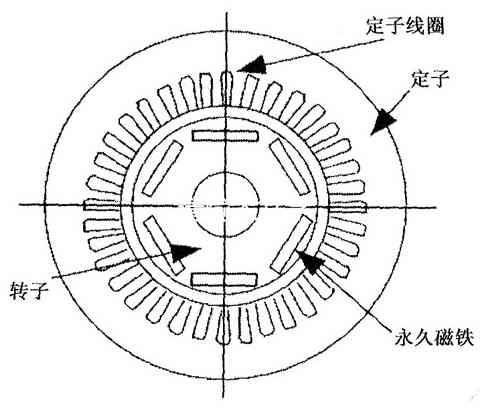 Permanent magnet synchronous motor technical breakthrough for Permanent magnet synchronous motor
