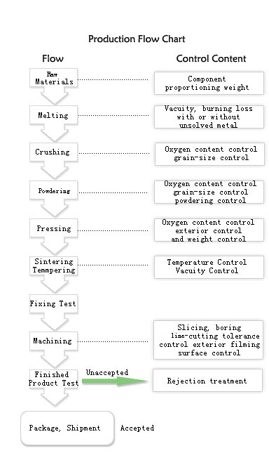 magnet forming process|flow chart